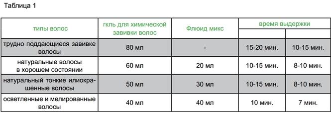 инструкция химическая завивка