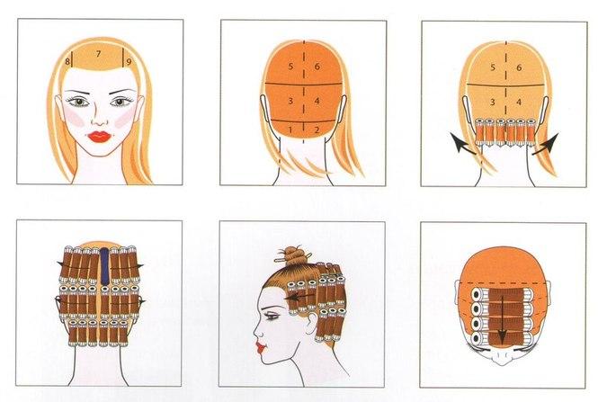 Техники накручивания волос для